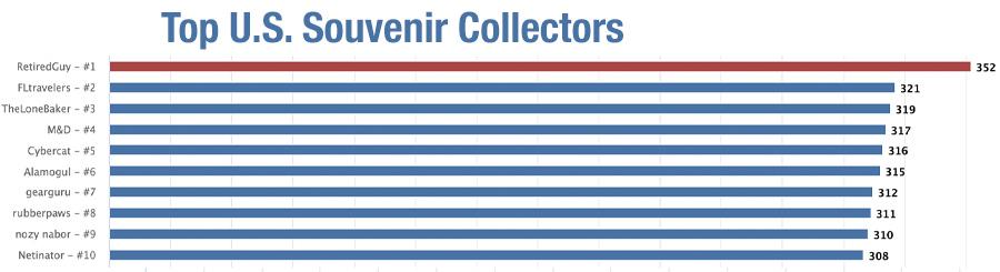 Top Souvenirs
